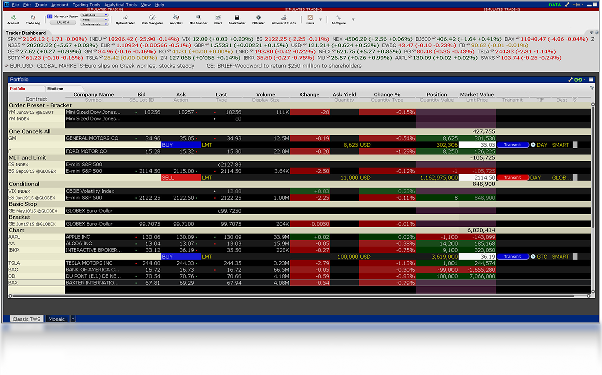 Classic TWS online trading tools.